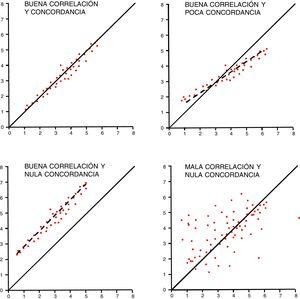 Correlación frente a concordancia. En las 4 figuras se visualiza la diferencia entre correlación (regresión lineal) y concordancia en los datos.