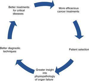 The virtuous circle of multidisciplinary cancer treatment.