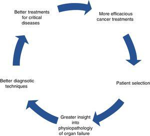 The virtuous circle of multidisciplinary cancer treatment.