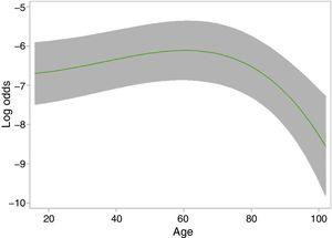 Relationship between age and intensive care unit (ICU) admission after fitting a fractional polynomial model (−3,3).