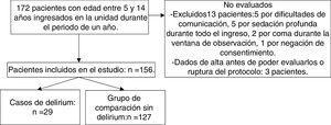 Diagrama de flujo de los pacientes en el estudio.