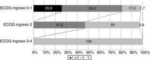 Puntuación ECOG al alta hospitalaria en relación con el estado funcional al ingreso.