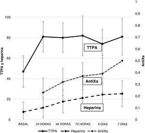 Dosis de heparina (UI/kg a la hora) y valores de TTPA (segundos) y antiXa (UI/ml) durante la ECMO (media y desviación estándar).