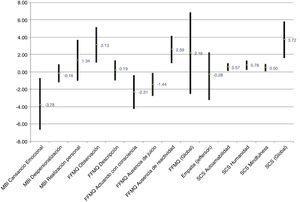 Resultados de los cuestionarios. Media de las diferencias pre-post e intervalo de confianza del 95%.