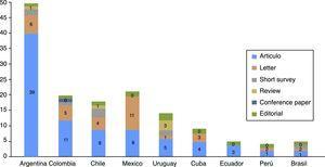 Estimación de los tipos de publicación con afiliación a instituciones latinoamericanas por país.