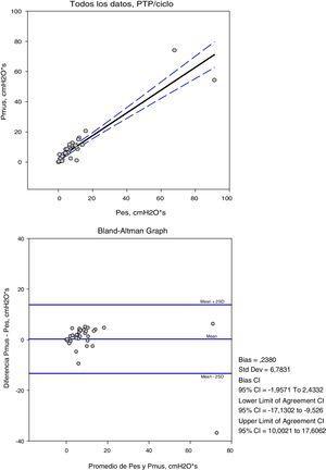 Regresión lineal e intervalo de confianza al 95% y diagrama de Bland-Altman: diferencia media entre ambas señales y límites de concordancia. PTPPe-Pmus.
