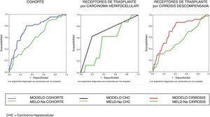 Comparación mediante curvas ROC de las probabilidades pronosticadas de los modelos obtenidos. Modelos vs. MELD-Na.