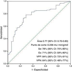 Curva ROC. Curva ROC para predecir la ausencia de síndrome de bajo gasto cardiaco postoperatorio con el empleo de índice de cardioplejía infundido. Es: especificidad; Se: sensibilidad; VPN: valor predictivo negativo; VPP: valor predictivo positivo.