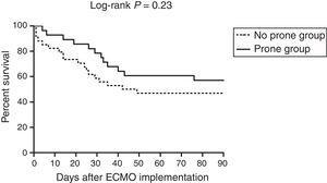 Kaplan–Meier survival curves of the study patients. ECMO: extracorporeal membrane oxygenation.