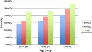 Mortality by age group and period of time.