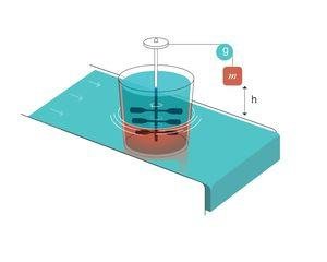 Generador de entropía. Reproducido con permiso de Modesto-Alapont V, et al. 17. g: gravedad; h: distancia; m: masa.