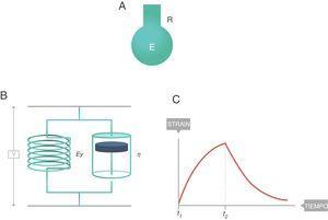Cuerpo viscoelástico de Voigt. E: elastancia; EY: módulo de elasticidad de Young; R: resistencia; η: módulo de viscosidad. Fuente: reproducida con permiso de Modesto-Alapont V, et al.5.