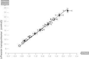 Módulo de Young en el pulmón de pacientes con síndrome de distrés respiratorio agudo (SDRA) (círculos sólidos) y pacientes control (círculos blancos). La elastancia específica del pulmón es igual a 13,5±4,1 cmH2O. Fuente: modificado y reproducido con permiso de Chiumello et al.18.