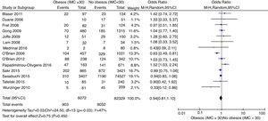 Forest plot de la totalidad de los estudios incluidos respecto a la variable mortalidad en la UCI. IMC: índice de masa corporal.