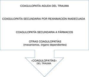Diferentes conceptos de coagulopatía asociada al trauma grave.