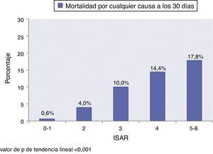Mortalidad a los 30 días por cualquier causa en los pacientes ≥ 65 años atendidos por insuficiencia cardiaca aguda en los servicios de urgencias en función de la puntuación de la escala ISAR.