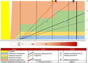 Dedicación profesional de los intensivistas2 vs. niveles de acreditación de ANECA. IC: intervalo de confianza; JC: jefe clínico; JS: jefe de servicio; MA: médico adjunto. Fuente: modificado por Gómez et al.2.