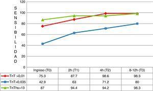 Sensibilidad en los distintos tiempos de análisis. TnT: troponina T; TnT hs: troponina T de alta sensibilidad.