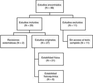 Resumen estructurado de los resultados de la búsqueda bibliográfica.