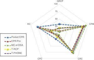 Gráfico comparativo de valores porcentuales de RCP. CPC: compresiones con profundidad correcta, en porcentaje; CPM: compresiones con posición de manos correcta, en porcentaje; CRC: compresiones con reexpansión correcta, en porcentaje; QRCP: calidad de la RCP, en porcentaje; RC: ritmo correcto durante la prueba, en porcentaje; T-APP: test de RCP con el teléfono enlazado entre las manos con APP activa; T-PHONE: test de RCP con el teléfono entre las manos pero apagado; T-RCP: test de RCP sin dispositivo;