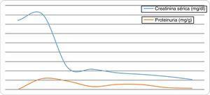 Evolución de las concentraciones de creatinina sérica y proteinuria en los pacientes injertados.