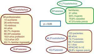 Variables independientes recogidas en los 3 colectivos. Porcentajes, en cada colectivo, de individuos satisfechos con el actual sistema de visitas y de individuos que consideran el horario escaso. Diferencias de porcentajes entre los 3 grupos estadísticamente significativas.
