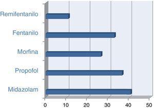 Fármacos de pacientes en ventilación mecánica invasiva.