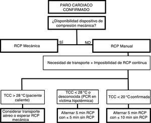 Algoritmo de la RCP manual e intermitente para víctimas hipotérmicas cuando la RCP continua no es posible69. PCR: parada cardiorrespiratoria; RCP: reanimación cardiopulmonar; TCC: temperatura corporal central.