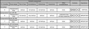 Calidad de la evidencia según el sistema GRADE.