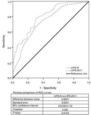 The ROC curve for the LIPS-N and LIPS-2011 scores in predicting ARDS.