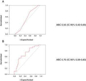 Curvas ROC para la predicción de la mortalidad hospitalaria de la escala CardShock (A) y del modelo con edad, lactato y filtrado glomerular codificados como variables continuas (B).