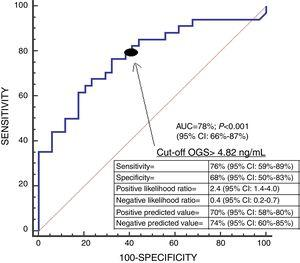 Receiver operating characteristic analysis using serum oxidized guanine species (OGS) levels as a predictor of mortality at 30 days.
