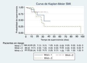 Curva de supervivencia en el Servicio de Medicina Intensiva para los grupos 1, 2 y 3. Prueba de Mantel-Haenszel (logrank); p=0,92.