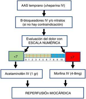 Algoritmo de manejo del dolor para pacientes con IAM-CEST. AAS: ácido acetilsalicílico.