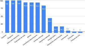 Empleo de tratamientos para el control de la hipertensión intracraneal en el traumatismo craneoencefálico (TCE).