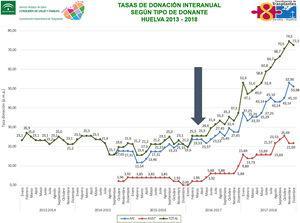 Tasas de donación interanual según el tipo de donante. Huelva 2013-2018.