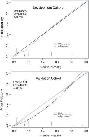Calibration plot of the score. Emax, maximum deviation of probability; Eavg, average deviation of probability.