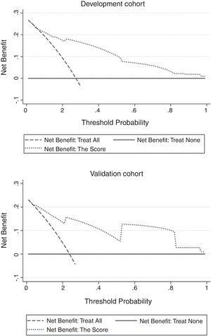 Decision curve analysis of the score. Curves of score from two samples were both far from curve of treat all and curve of treat none, with a wide range of optional threshold probability and a high net benefit.