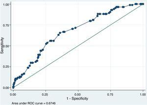Graph from multivariate logistic regression model analysis for, proper, recognition of 6 PVA.