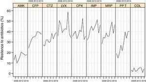 Linear evolution of antipseudomonal antimicrobials resistance rates of P. aeruginosa isolated in invasive device-related infections in ICU patients between 2007 and 2016. (AMK: amikacin; CFP: cefepime; CTZ: ceftazidime; LVX: levofloxacin; CPX: ciprofloxacin; IMP: imipenem; MRP: meropenem; PP_T: piperacillin-tazobactam; COL: colistin).