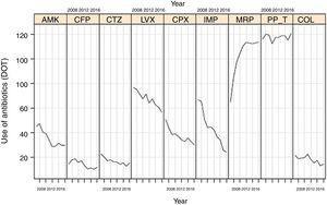 Linear evolution of consumption of antipseudomonal antimicrobials (expressed as DOT) in Spanish ICUs participating in the ENVIN-HELICS registry. (AMK: amikacin; CFP: cefepime; CTZ: ceftazidime; LVX: levofloxacin; CPX: ciprofloxacin; IMP: imipenem; MRP: meropenem; PP_T: piperacillin-tazobactam; COL: colistin).