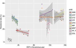 Relationship between resistance rate and DOT of each antipseudomonal antibiotic in the current and the previous year for the period 2008–2016, showing the linear trend for each antibiotic. (AMK: amikacin; CFP: cefepime; CTZ: ceftazidime; LVX: levofloxacin; CPX: ciprofloxacin; IMP: imipenem; MRP: meropenem; PP_T: piperacillin-tazobactam; COL: colistin).