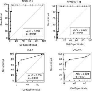 Curvas ROC de los modelos APACHE II-M, O-SOFA, APACHE y SOFA en una cohorte de 141 pacientes con morbilidad materna severa. APACHE II-M: versión modificada del Acute Physiology And Chronic Health Evaluation II para pacientes obstétricas; AUC: área bajo la curva; O-SOFA: versión modificada del Sequential Organ Failure Assessment Score para pacientes obstétricas. APACHE II: Acute Physiology And Chronic Health Evaluation II; ROC: receptor de las características del operador; SOFA: Sequential Organ Failure Assessment Score.