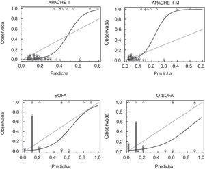 Gráfica de calibración de los modelos pronósticos APACHE II-M, O-SOFA, APACHE y SOFA en una cohorte de 141 pacientes con morbilidad materna severa: mortalidad observada (eje Y) contra mortalidad predicha (eje X). APACHE II: Acute Physiology And Chronic Health Evaluation II; APACHE II-M: versión modificada del Acute Physiology And Chronic Health Evaluation II para pacientes obstétricas; O-SOFA: versión modificada del Sequential Organ Failure Assessment Score para pacientes obstétricas; SOFA: Sequential Organ Failure Assessment Score.