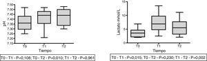 Cambios en el pH y en el lactato plasmático en 9 pacientes con hiperlactatemia (lactato>2 mmol/L) preinfusión (T0), a los 30 minutos de la infusión (T1) y a los 60 minutos de la infusión (T2) representado con mediana, RIQ y valor máximo y mínimo. ANOVA para muestras repetidas.