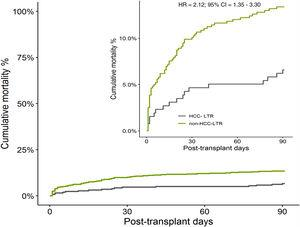 Comparison of liver transplant recipients cohorts. Un-adjusted Kaplan–Meier curve of mortality (patients with need of urgent retransplant were censored).