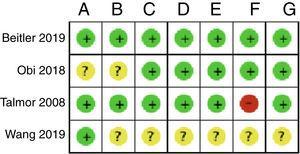 Resumen del riesgo de sesgo: revisión de los juicios de los autores sobre cada elemento de riesgo de sesgo para cada estudio incluido. A: generación de la secuencia de aleatorización; B: ocultamiento de la asignación; C: cegamiento de participantes y personal; D: cegamiento de la evaluación de resultados; E: datos de resultados incompletos; F: reporte selectivo; G: otros.