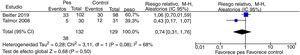Forest plot de la comparación de monitorización de la presión esofágica durante la VM en pacientes críticos adultos vs. monitorización estándar de la presión en la vía aérea y curvas de respirador para la mortalidad en terapia intensiva a los 28 días de seguimiento.