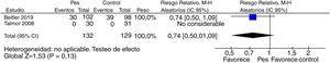 Forest plot de la comparación de monitorización de la presión esofágica durante la VM en pacientes críticos adultos vs. monitorización estándar de la presión en la vía aérea y curvas de respirador para los eventos adversos.