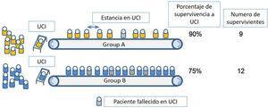 Recreación grafica de 2 posibles escenarios de triaje en una unidad de cuidados intensivos durante un periodo de pandemia.